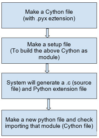 How to build Python apps rocket boost using Cython?