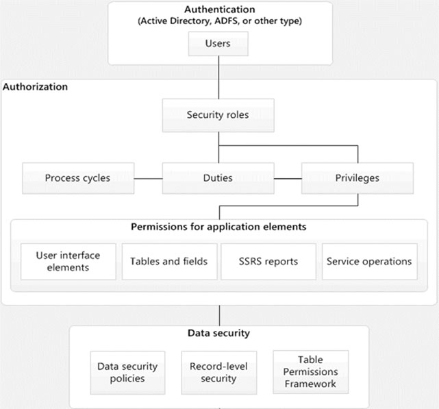 Role Base Security Architecture of Microsoft Dynamic AX