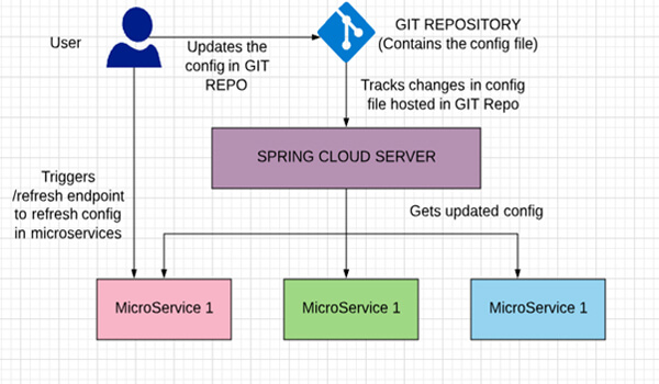 spring-cloud-config